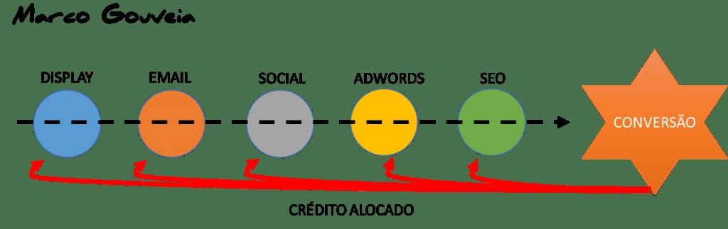 Exemplo de Modelo de Atribuição