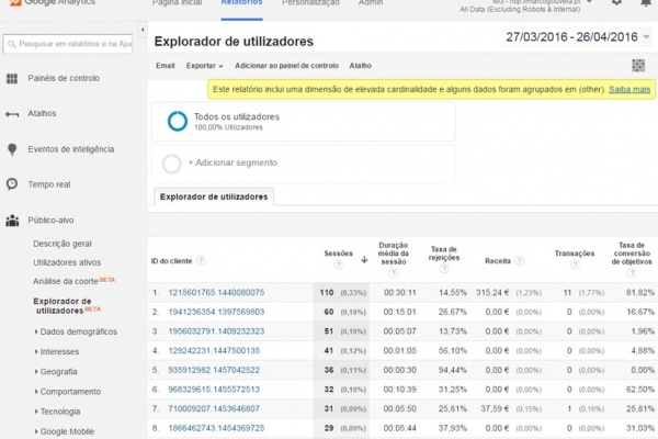 Explorador de utilizadores - Google Analytics