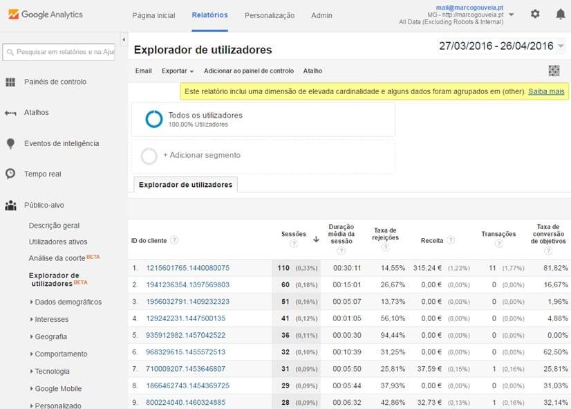 Explorador de utilizadores - Google Analytics