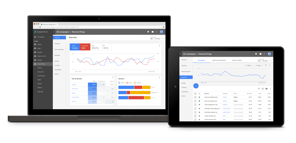 Novo Design Google Adwords 2017