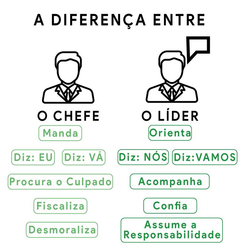 diferenças-chefe-lider