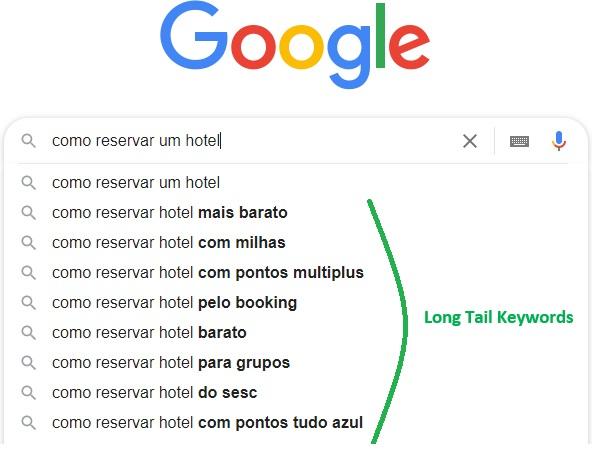 google imagens long tail keywords