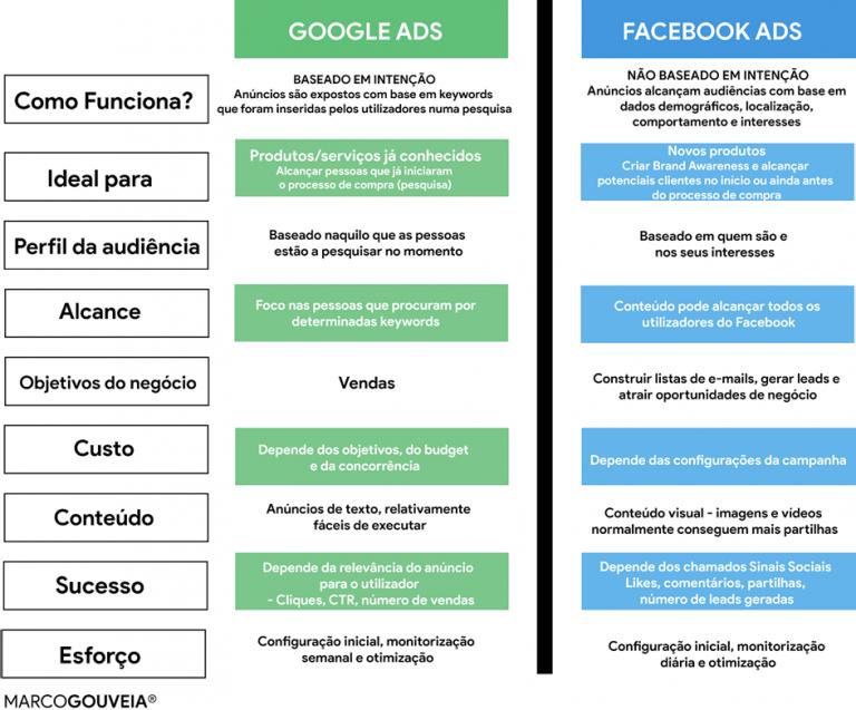 infografico facebook vs google ads